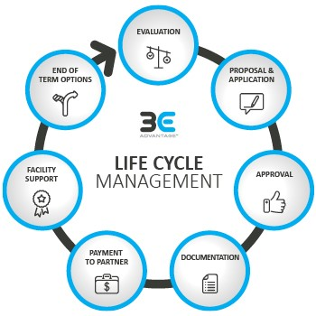 asset finance payment solution lifecycle